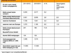 Hornbach verhoogt groeitempo