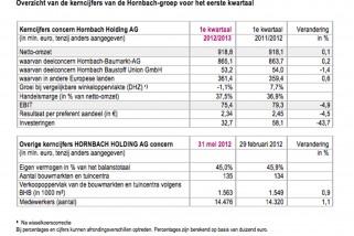 hornbachcijfers